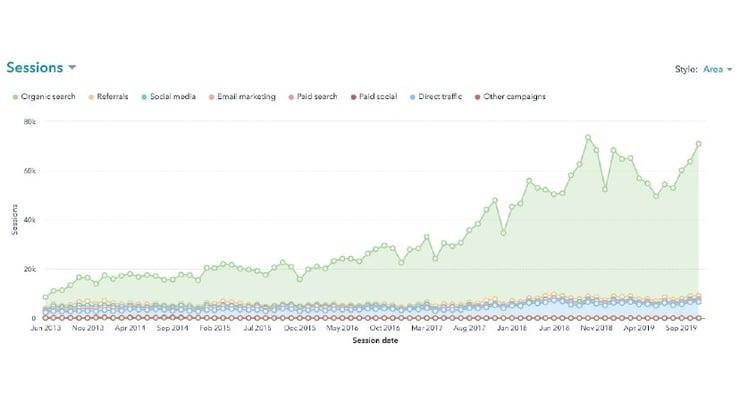 Weidert_Group_blogging_traffic_chart
