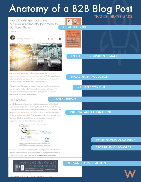 example B2B blog post format