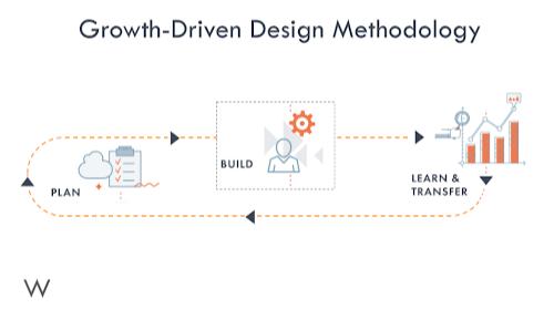 GDD Methodology
