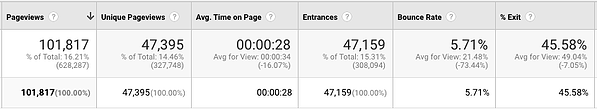 google analytics page data top bounce rate