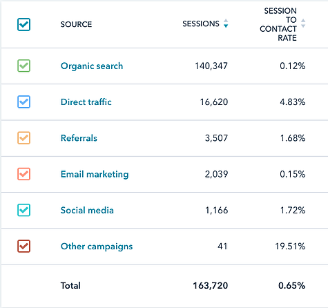 marketing metrics conversion rates