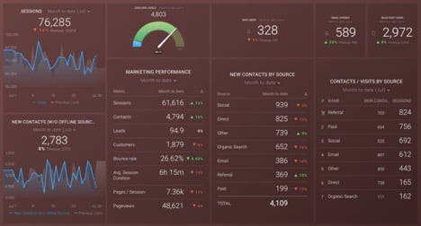 sample-monthly-marketing-metrics-dashboard-in-Databox