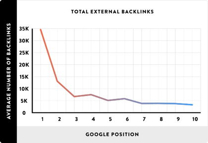 neil_patel_backlink_correlation