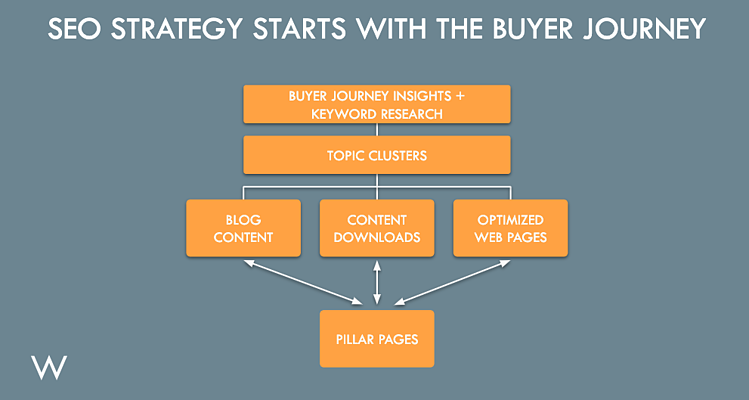 SEO Strategy Starts with the Buyer Journey