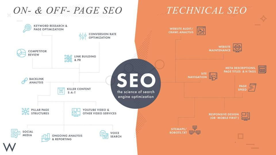 Weidert-Science-of-SEO-Infographic