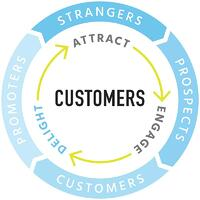 Inbound marketing flywheel; eliminate points of friction from customer experience