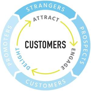 inbound-marketing-flywheel-methodology