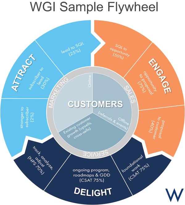 example_of_inbound_marketing_flywheel