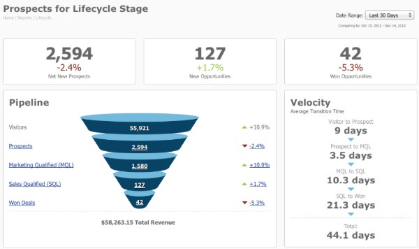 HubSpot-lead-generation-prospect-lifecycle-dashboard