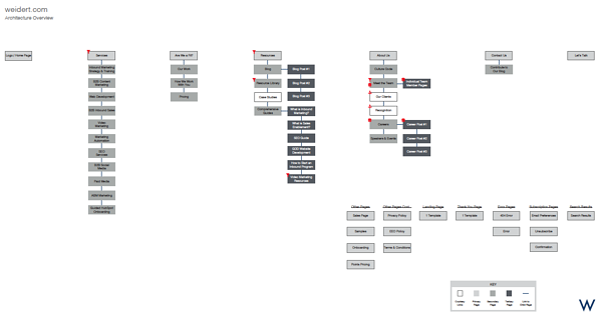 website-architecture-sample