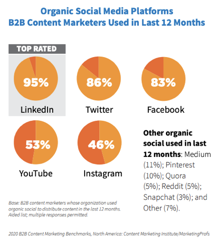 b2b-social-media-platforms
