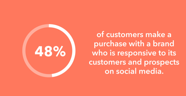 brand-responsiveness-social-media
