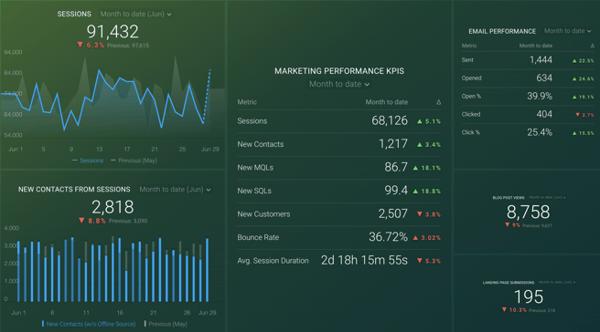 databox-marketing-metrics-dashboard