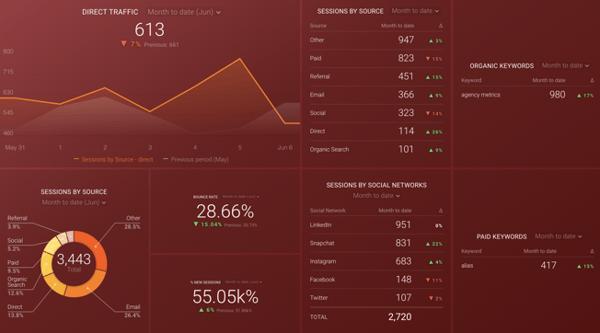 databox-website-kpis-dashboard