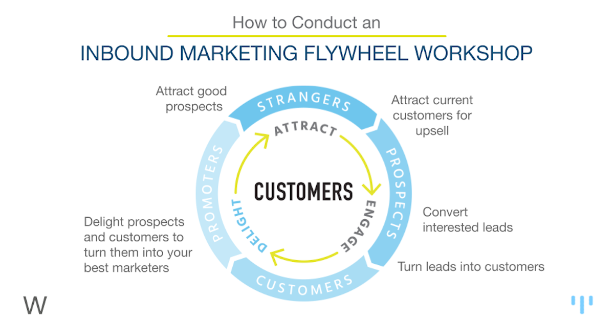flywheel workshop for annual marketing plan