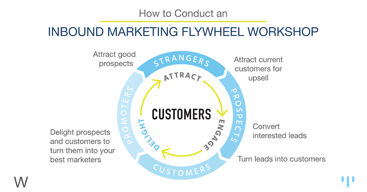 flywheel workshop for annual marketing plan