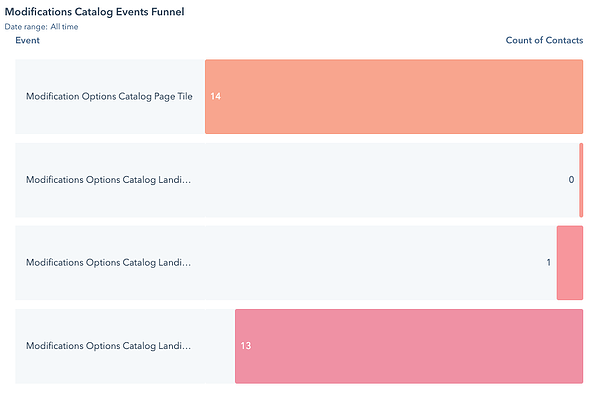 Behavioral-event-tracking