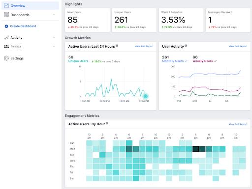 Facebook Analytics tool with user metrics
