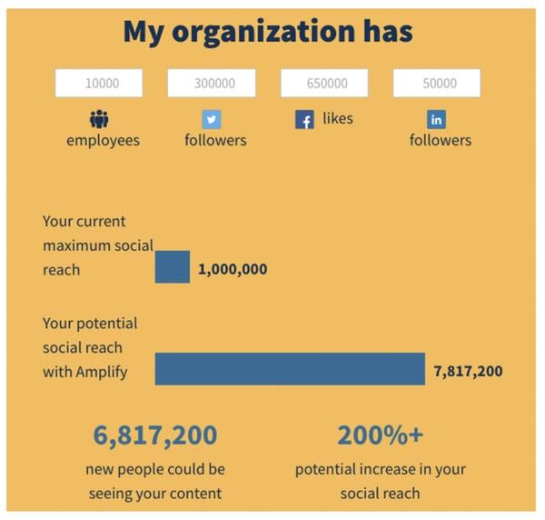 Hootsuite-Social-Reach-Calculator