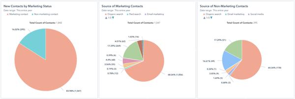 custom-hubspot-marketing-contacts-reports