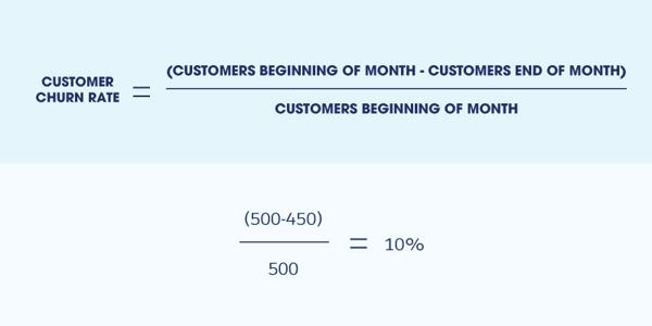 customer-churn-rate-equation