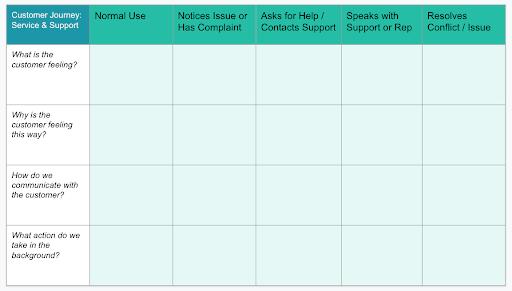 HubSpot-Service-Blueprint-customer-journey-map-template-example