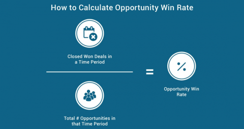 how-to-calculate-opportunity-win-rate