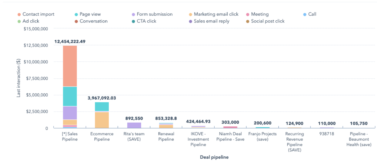 last-touch-attribution-report-graph