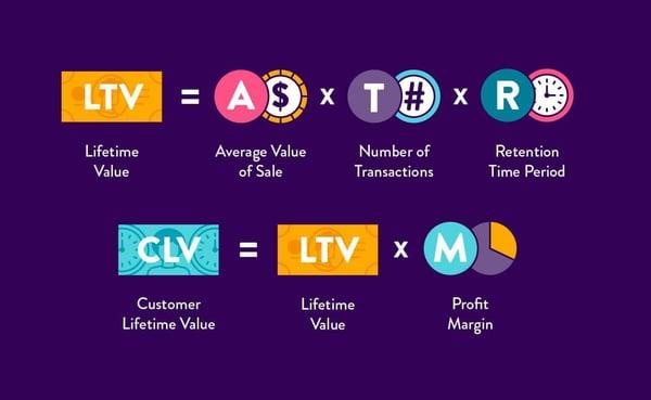 lifetime-value-equation