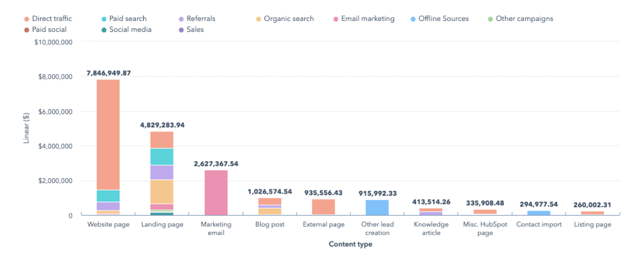 linear-attribution-report-graph