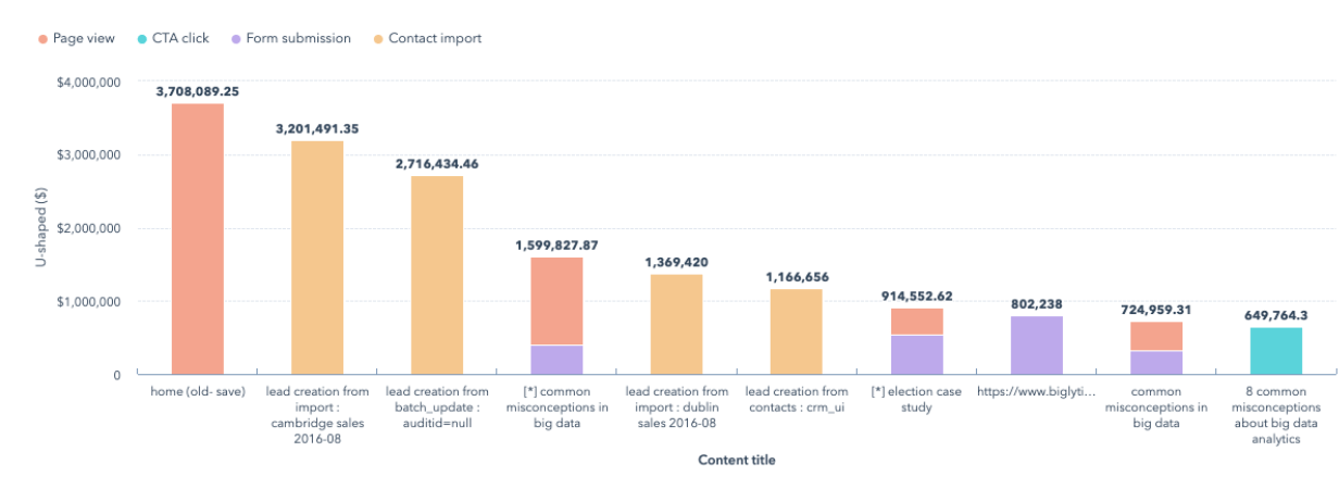 u-shaped-attribution-report-graph