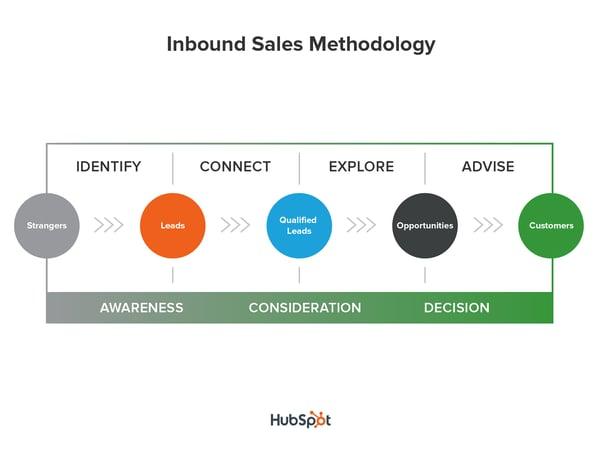 final_sales_methodology