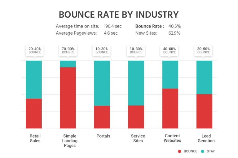 Bounce-rate-by-industry-ITX-Design