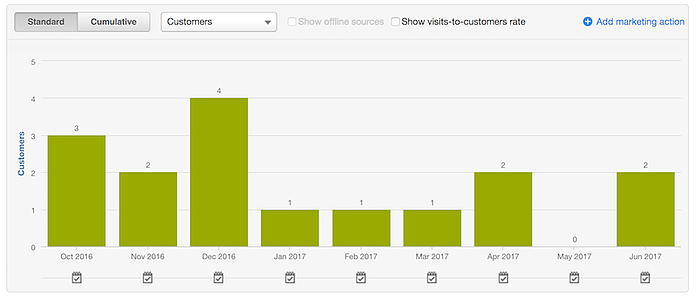 customers-from-organic-oct-june.png