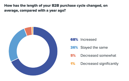 B2B-purchase-cyle-length
