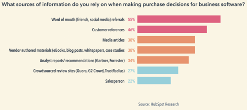 b2b-resources-for-purchase-decision