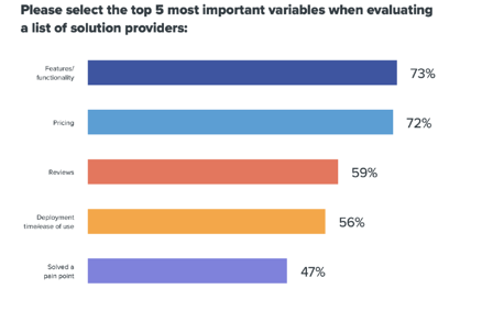 top-variables-to-evaluate-solution-providers