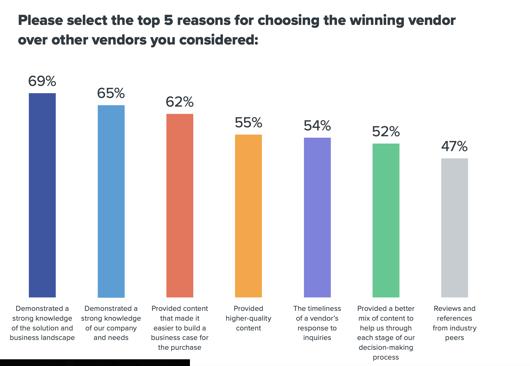 reasons-select-winning-vendor