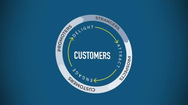 inbound marketing, sales, and service methodology