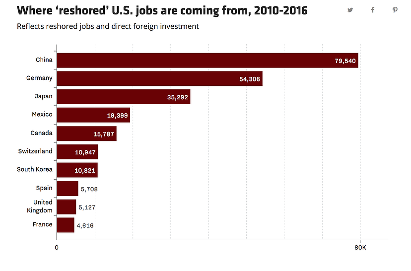 Where 'reshored' US jobs are coming from.png