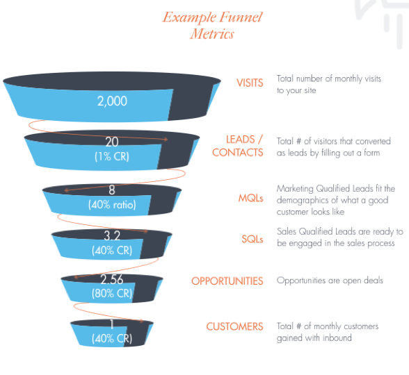 Example_Funnel_Metrics