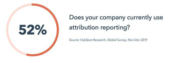 52 percent of companies use marketing attribution reporting