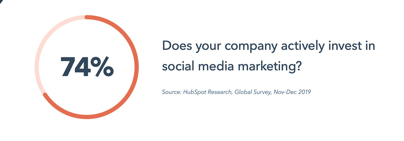 74 percent of companies actively invest in social media marketing