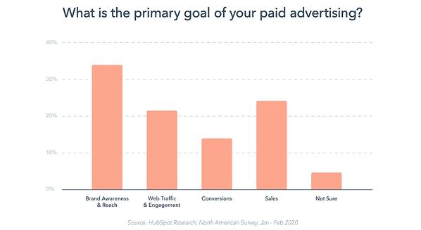 Graph of primary goals of paid advertising in marketing