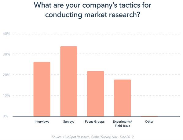 Graph of tactics for conducting market research