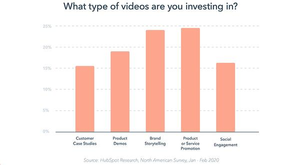 HubSpot state of marketing graph of video types