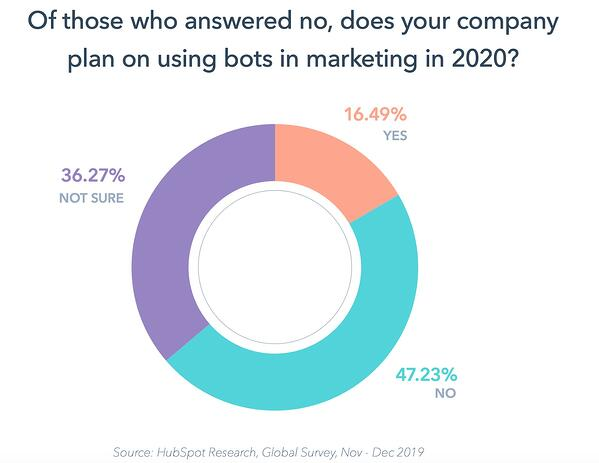Percent of companies planning to implement chatbots