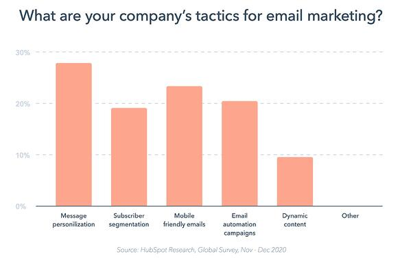 Trends in email marketing tactics
