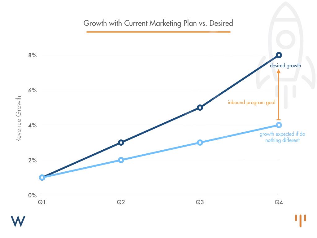 marketing-plan-growth-chart