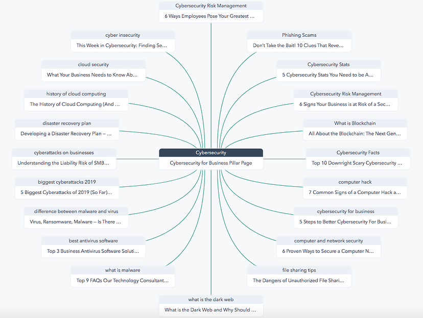 hubspot_pillar_diagram
